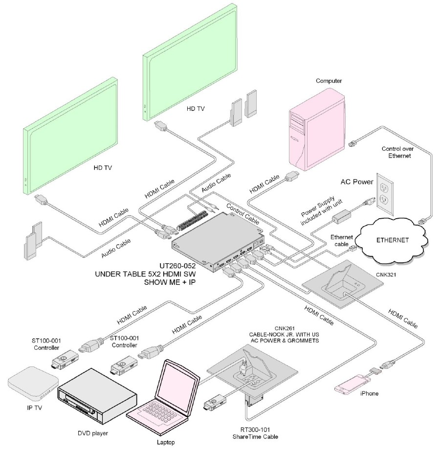 CNK221 Cable-Nook Jr. application diagram